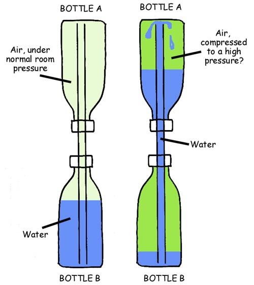 Physics  pressure   vo...